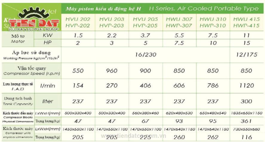 Thông số ký thuật máy nén khí Piston