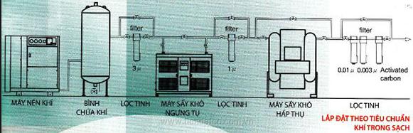 Hệ thống khí nén theo tiêu chuẩn ISO