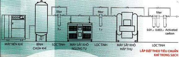 Hệ thống khí nén theo tiêu chuẩn khí sạch