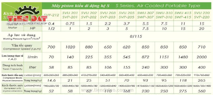 Bảng thông số kỹ thuật máy nén khí Piston Swan