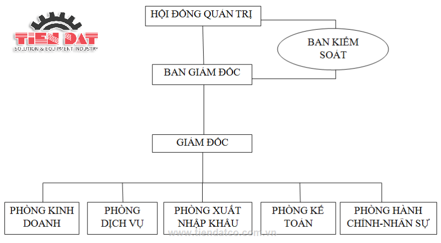 So_do_to_chuc_doanh_nghiep_cong_ty_tien_dat