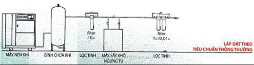 Hệ thống khí nén theo tiêu chuẩn thông thường